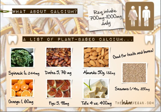 Bien connu The Earth of India: Sources of Vegan Calcium KW18