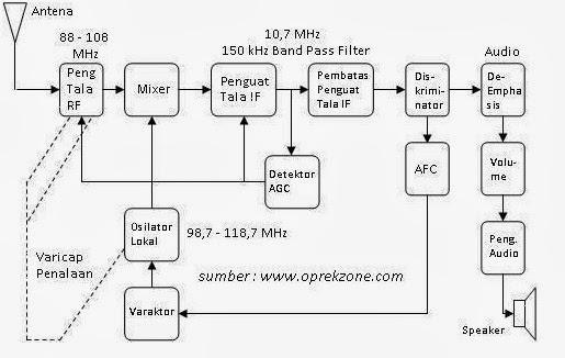 Pemancar dan penerima fm just share and fun blok diagram penerima fm ccuart Images