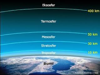 yang dimaksud Lapisan ozon