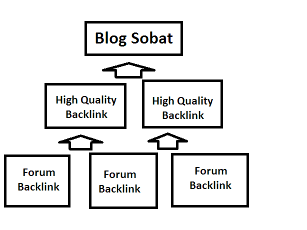 Cara Membangun Backlink yang Benar