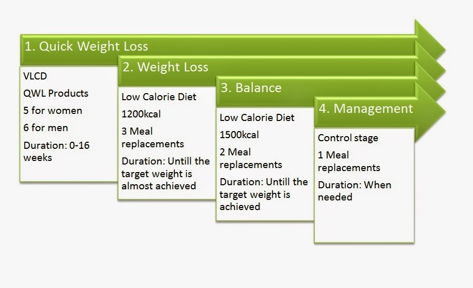 Weight loss programs in lancaster ca