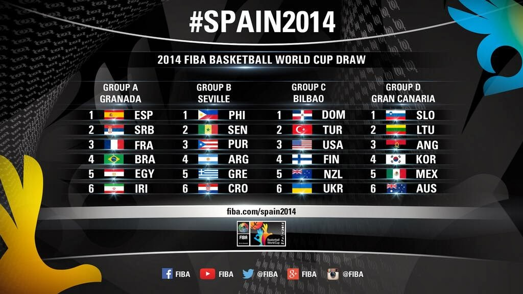 Draw Results: 2014 FIBA World Cup