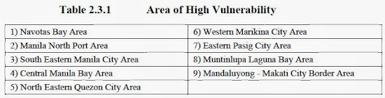 PHIVOLCS list of areas that are highly vulnerable to Marikina Fault Line earthquake