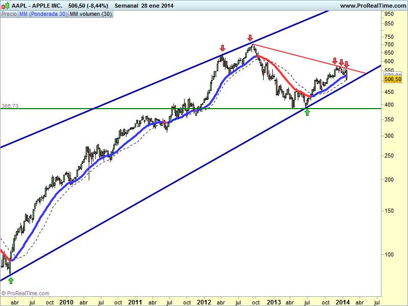 APPLE AAPL LA BOLSA EN ACCION