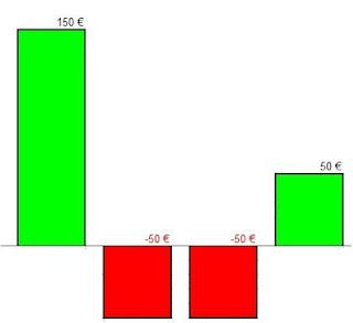 ganar-perder-sin-comisiones-trading