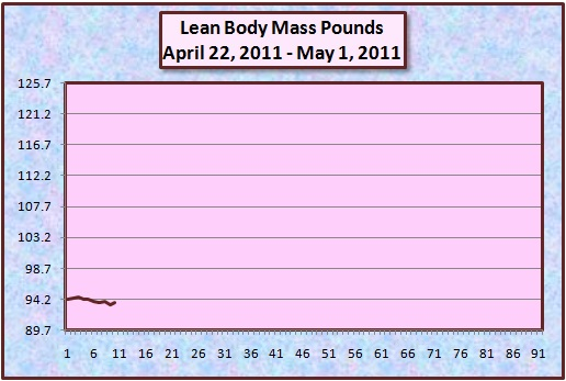 lean body mass diet pdf