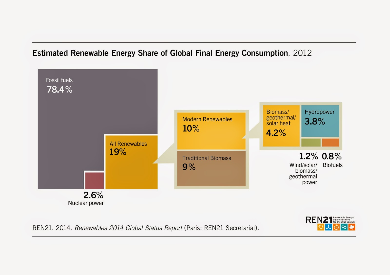 Renewable Energy Provided Around 19 Per Cent Of Global