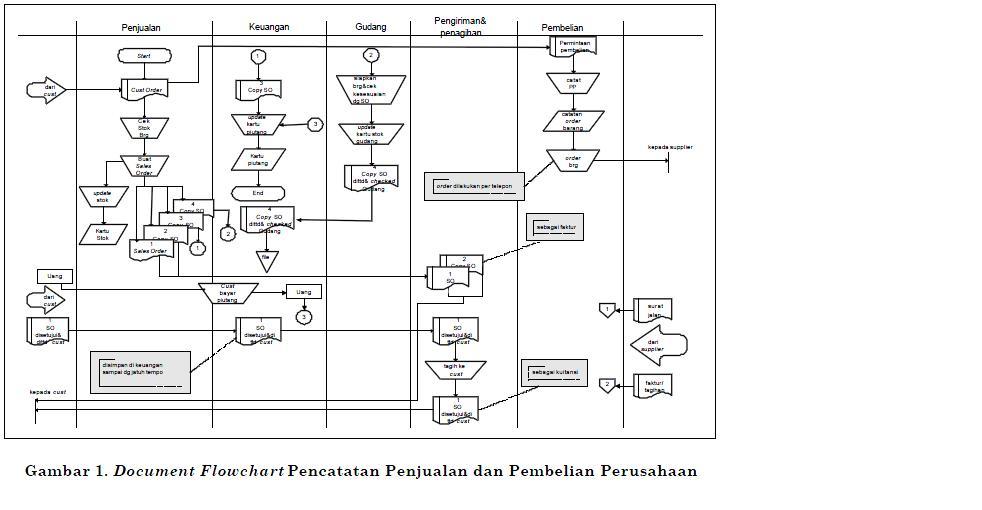 Dream Weaver Siklus Akuntansi Keuangan Secara Umum