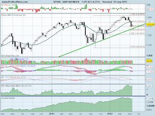 analisis tecnico del-s&p 500-a 29 de mayo de 2012