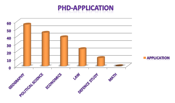 CCS PhD pre course work qualifies candidate lists