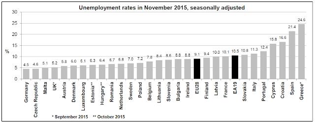 Τα στοιχεία της  Eurostat