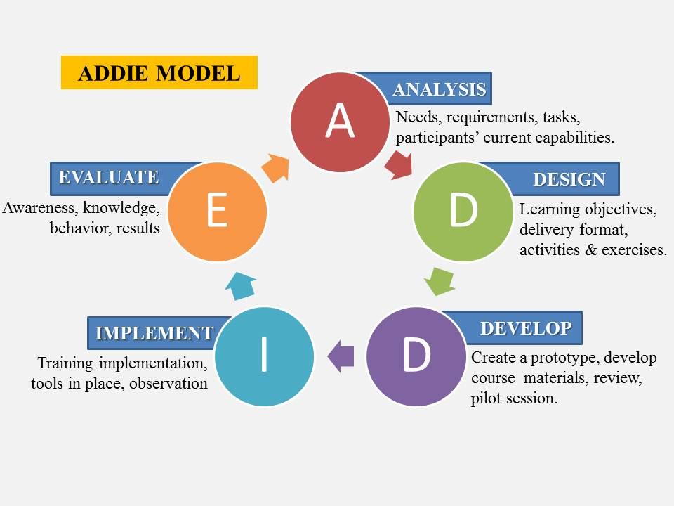 define instruction in education