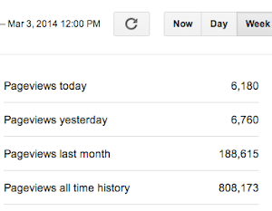 ChiIL Mama's Page Views