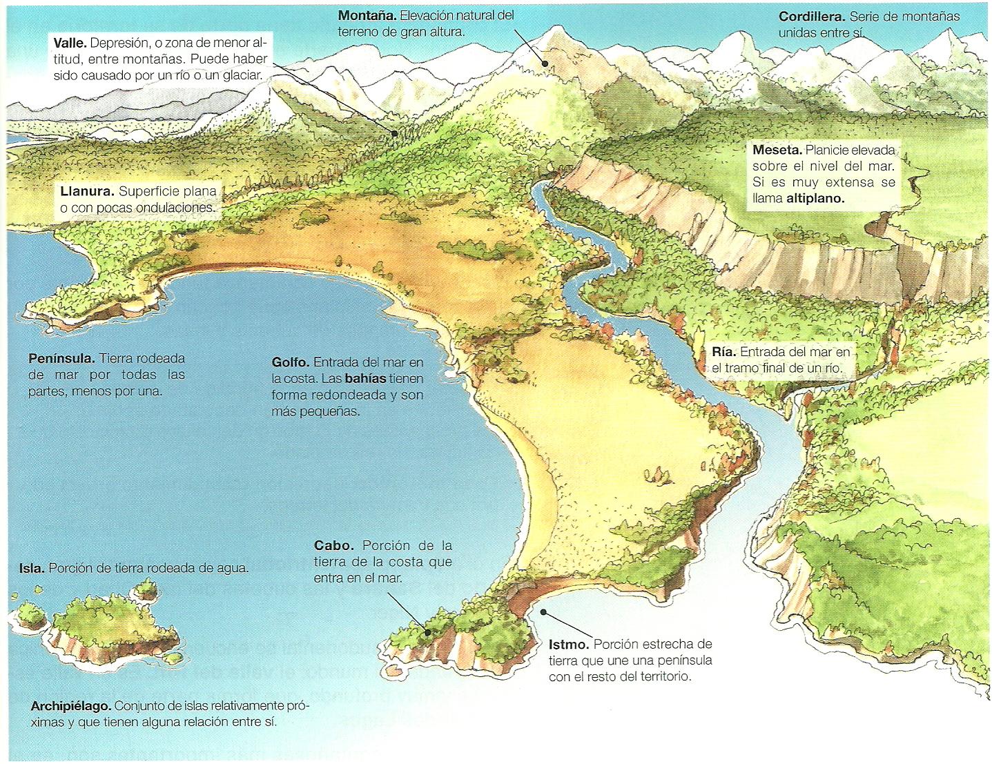 Sapere aude las formas del relieve continental