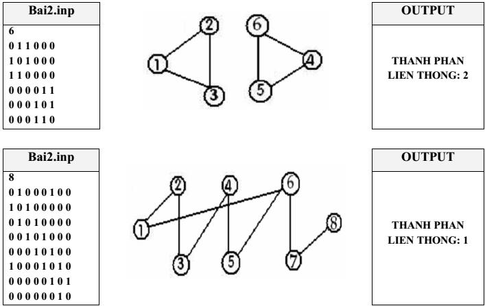 Code C/C++: Đếm số thành phần liên thông của đồ thị