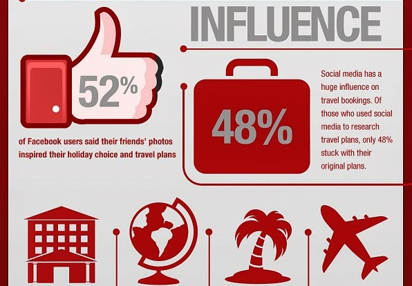 Social Media Impact On Hospitality [infographic]