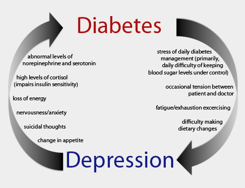 DePression with diaBetes may speed mental decline