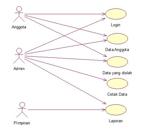 Koperasi simpan pinjam use case diagram koperasi simpan pinjam sequenced diagram login anggota ccuart Image collections
