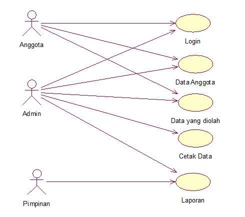 Koperasi simpan pinjam use case diagram koperasi simpan pinjam ccuart Choice Image