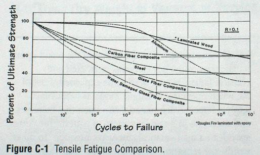 [Imagen: fatigue-graph-sharp.jpg]