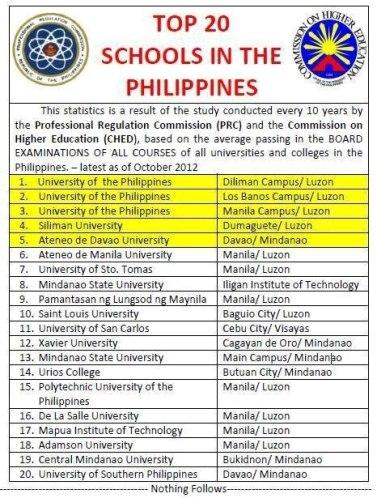 Top 20 Schools in the Philippines 2012