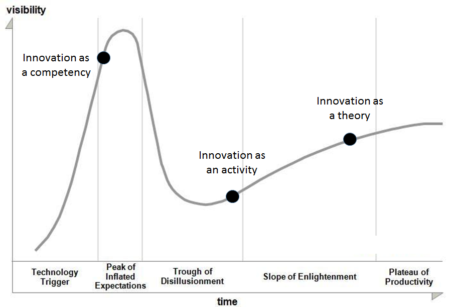 Innovation and the Hype Cycle