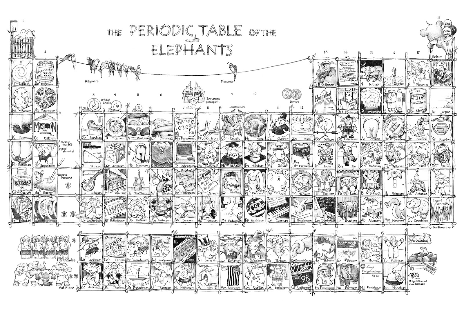 Dons New Stuff Periodic Table Of Elephants