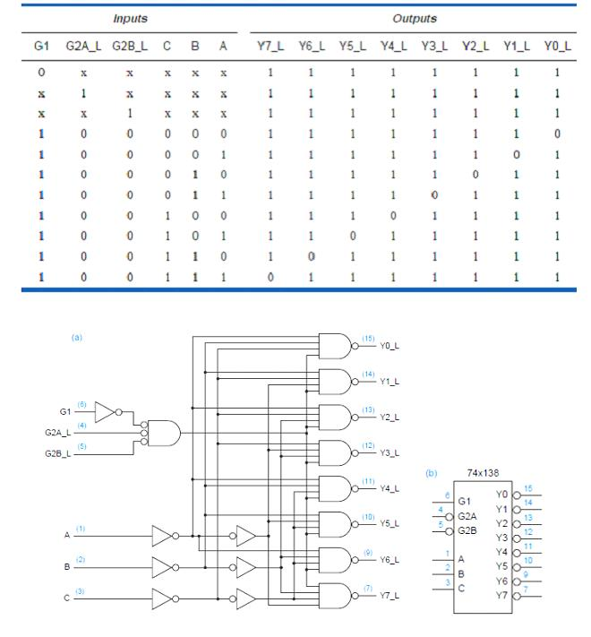 vlsi design unit v combinational logic design decoders rh vlsi design engineers blogspot com 4 -Bit Decoder Line Decoder