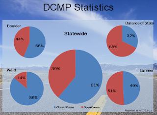 image showing disaster case management program stats