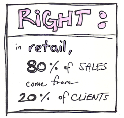 80% sales come from 20% of clients
