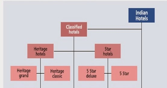 9 major department of hotel industry