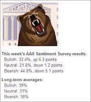 AAII Investor Sentiment