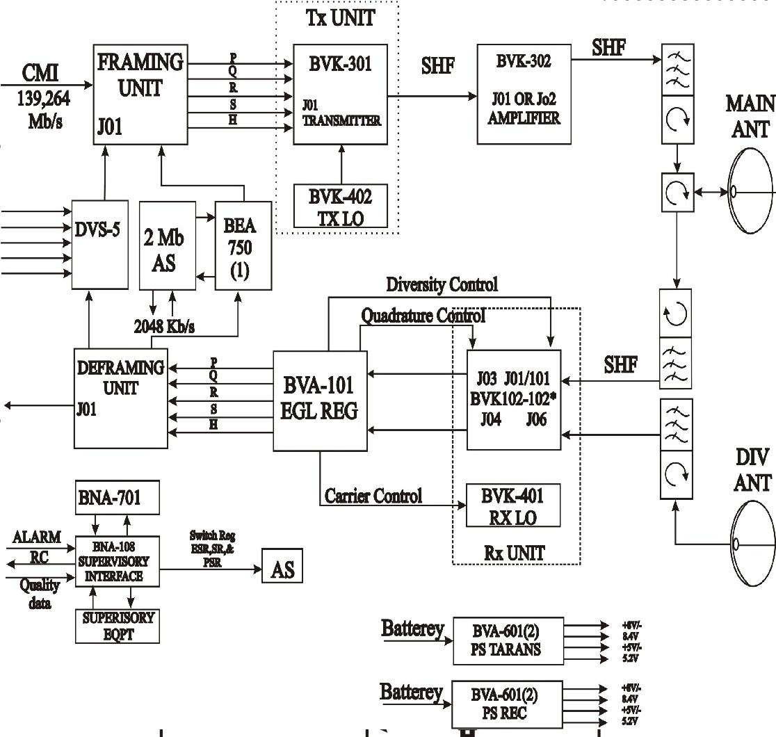 Diagram blok konfigurasi sistem komunikasi radio gelombang mikro diagram blok konfigurasi sistem komunikasi radio gelombang mikro ccuart Gallery