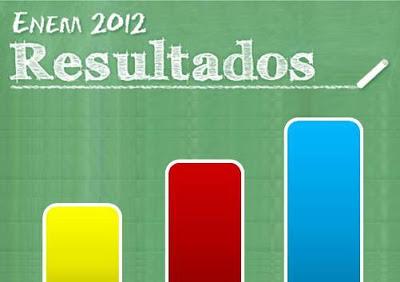 Resultado do Enem 2012 disponível