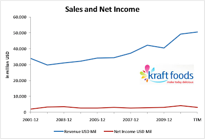 Dividend Stock Idea of the Day – Kraft Foods (NYSE:KFT)