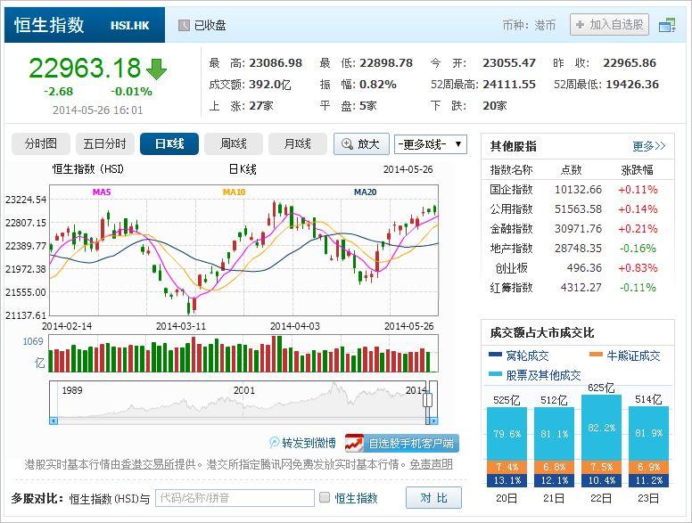 中国株コバンザメ投資 香港ハンセン指数20140526