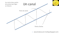 analyse technique canal chartisme