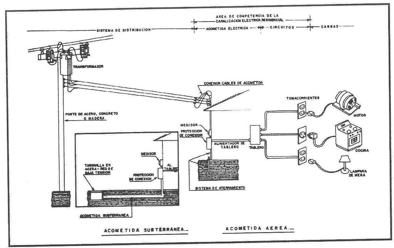Como Se Realiza Una Instalacion De Paneles Solares C Mo