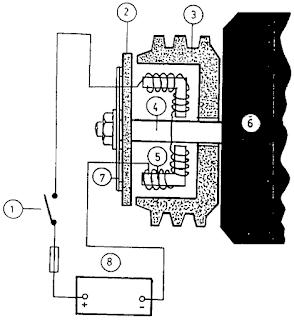 Kontruksi kopling magnet (magnetic clutch)