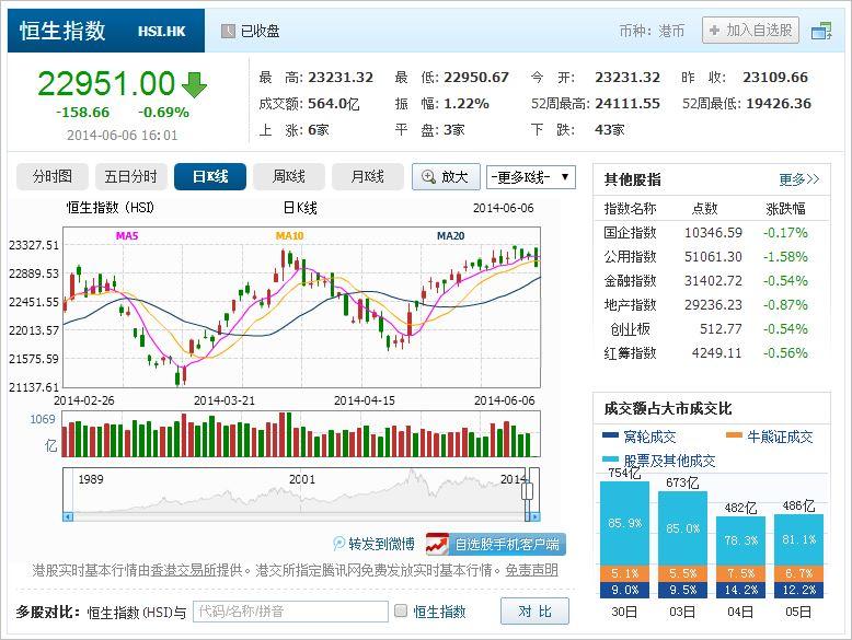 中国株コバンザメ投資 香港ハンセン指数20140606