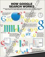 Le fonctionnement de la recherche sur Google en infographie