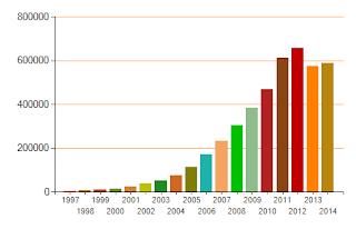 статистика участия в Международной олимпиаде Кенгуру в Украине