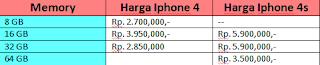Harga terbaru juli 2015 iphone 4 dan 4s second