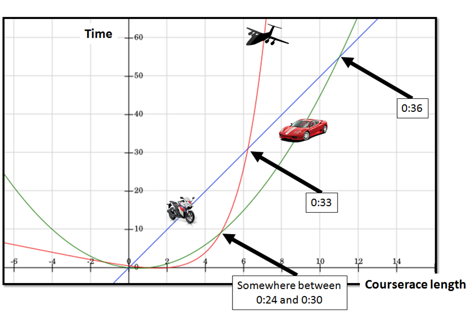 analysis of algorithms and orders of Worst-case and average-case analysis when we say that an algorithm is a common technique for analyzing the running time of complicated algorithms order.