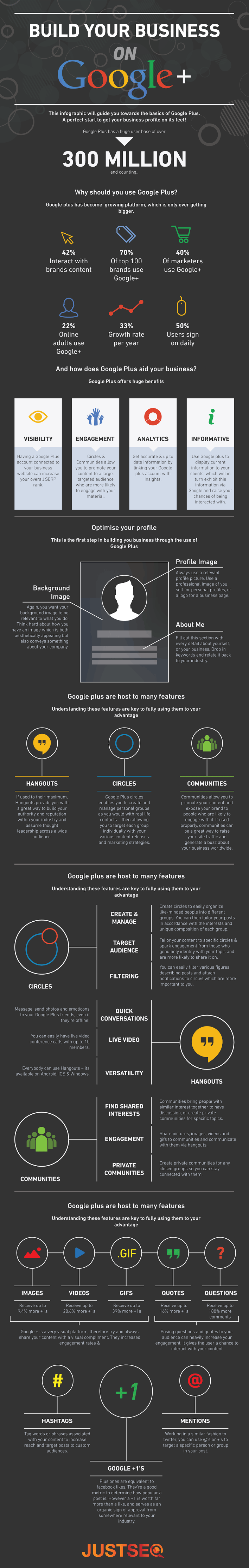Building your business on Google+, The infographic visual guide