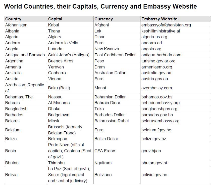 Currency List Of All Countries Pdf How To Trade Bitcoins And - Nations and their capitals