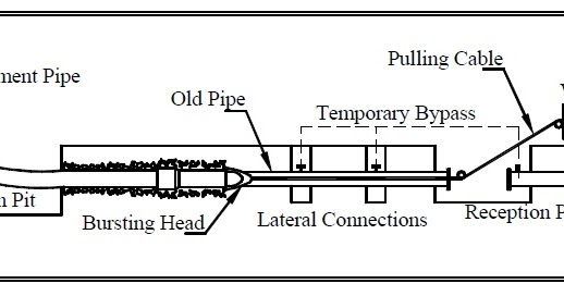 ocean street sewer project  pipe bursting