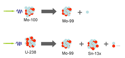 Kegunaan dan Komponen Utama Reaktor Nuklir