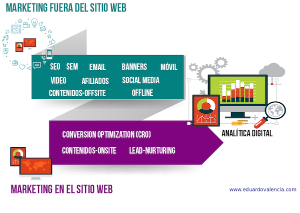Offsite Marketing incluye SEO, SEM, Display, Email, Afiliados, Mobile, offline. Onsite marketing: CRO, Contenidos, Lead nurturing, Seo onpage