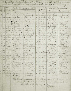 Inhoudsopgave van het overlijdensregister van de gemeente Vinkeveen en Waverveen, 1843